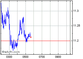 Intraday Eni chart