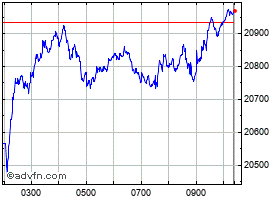 Intraday Ftse Mib chart