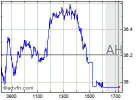 Intraday Banco do Brasil chart
