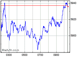 Intraday PSI 20 chart