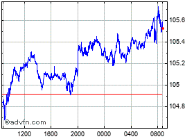 Intraday Canadian Dollar vs Japanese Yen chart
