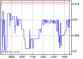 Intraday Fannie Mae chart