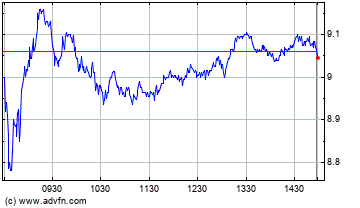 Carnival Cruise lines Intraday stock chart