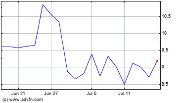 Carnival Cruise lines Monthly Stock Chart