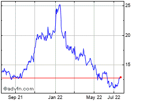 Ford motor stock chart f for Ford motor stock price history