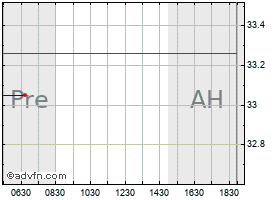 Intraday Hewlett Packard chart