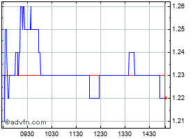 Intraday Goodfood Market Corp chart
