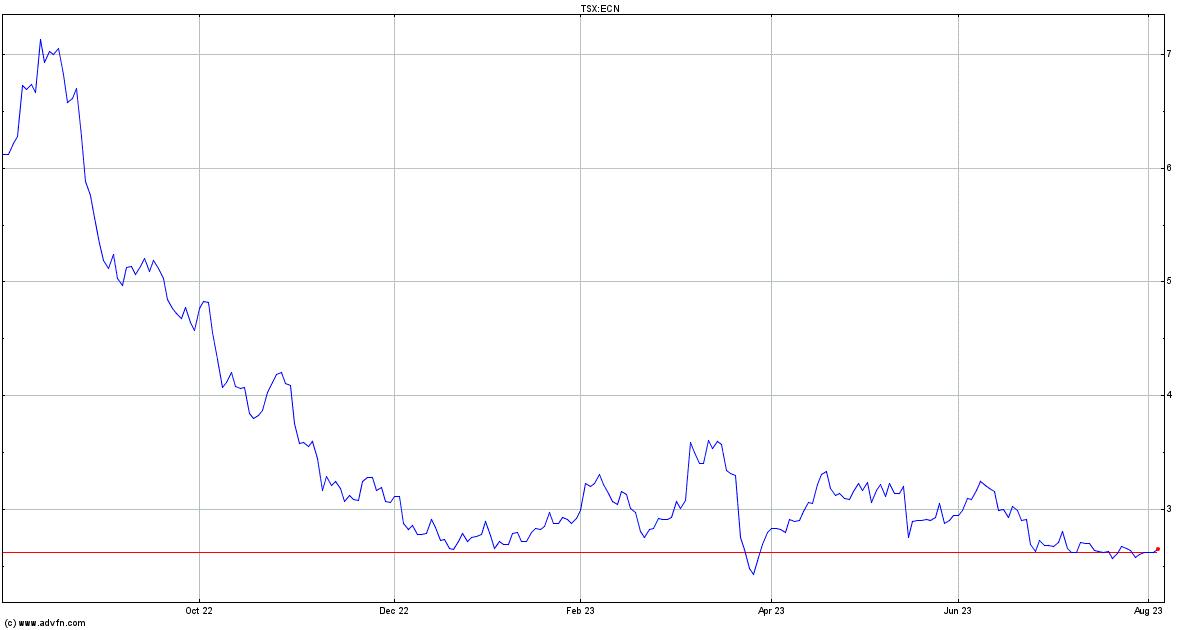 IIROC Trading Halt - ECN - advfn.com