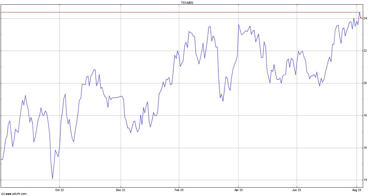 MEG Energy Corp. Stock Quote. MEG - Stock Price, News ...