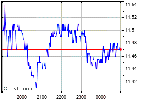 Intraday Brambles chart