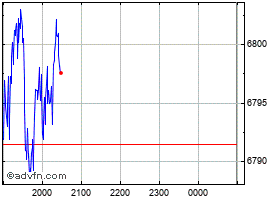 Intraday S&P/ASX 200 Index chart