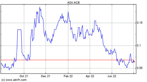 Acb Stock Price Today In Us Nyse