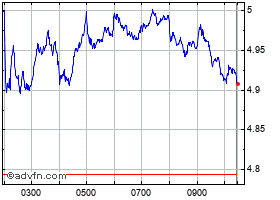 Intraday Enel chart