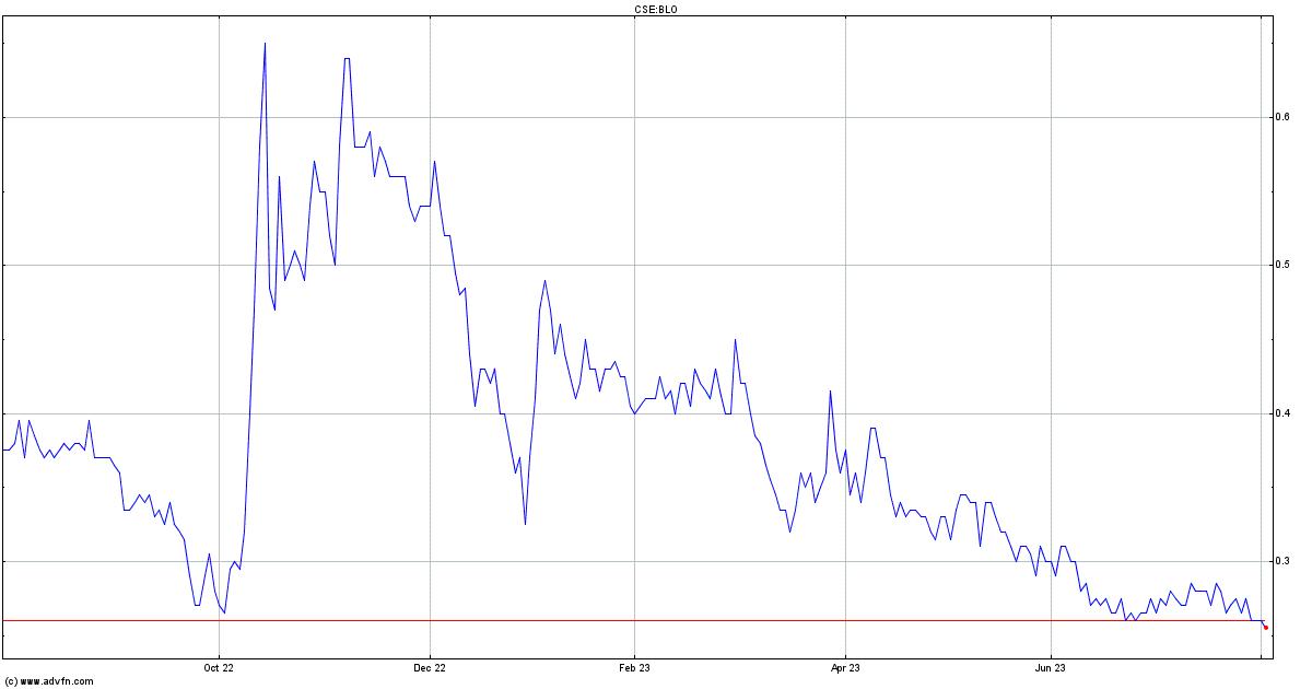 Cannabix Technologies Inc Stock Quote Blo Stock Price News