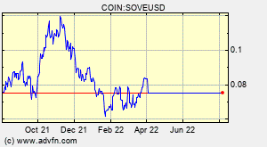 COIN:SOVEUSD