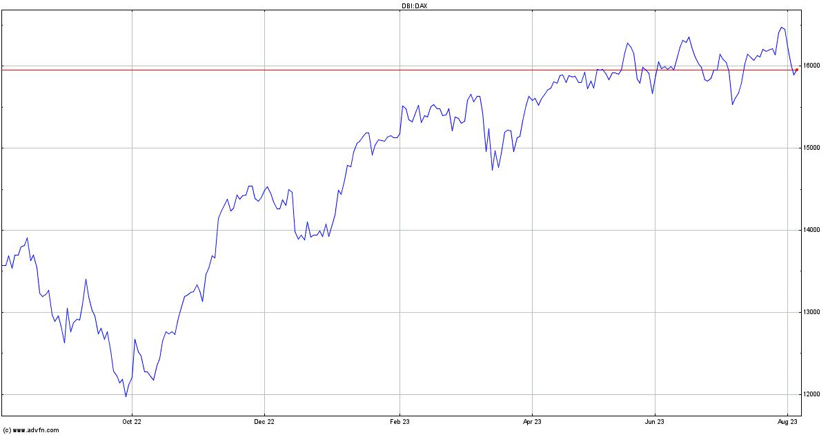 Dax Index Index Chart Dax Advfn