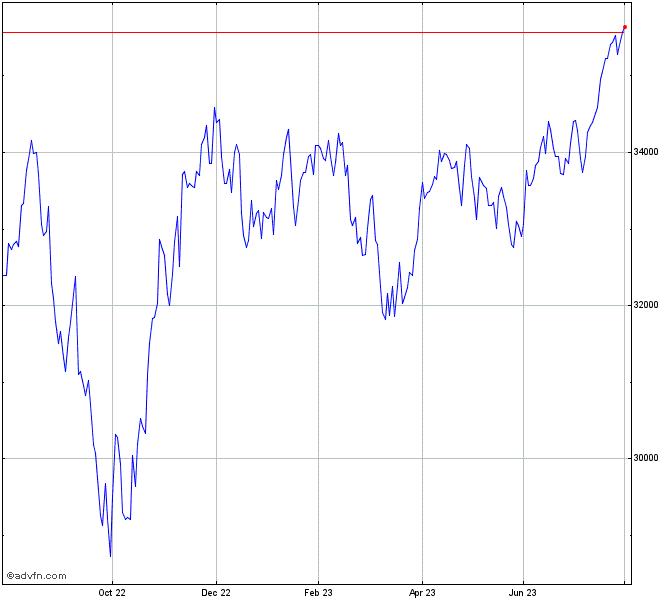 Dow Jones Index Chart - DJI | ADVFN