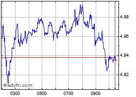 Intraday EDP chart