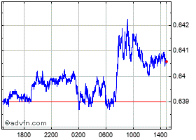 Intraday Canadian Dollar vs UK Sterling chart