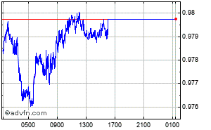 Euro - Swiss Franc Intraday Forex Chart