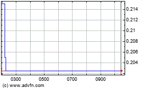 Click Here for more Blue Star Capital Charts.