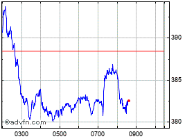 Intraday BP chart