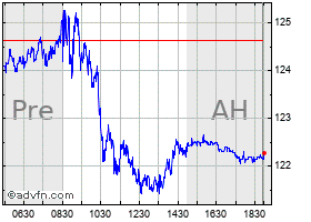Intraday Amazon chart
