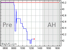 Intraday York Water chart