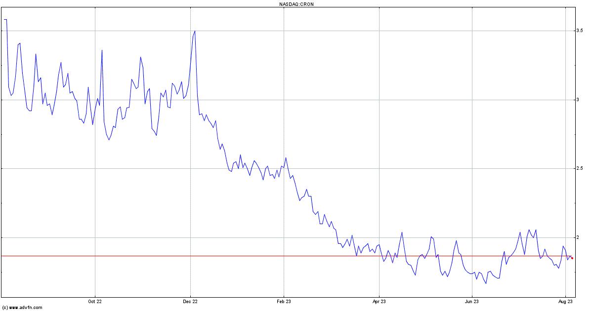 Cron stock ipo price