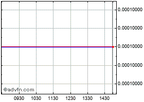 Intraday In Ovations Holdings, Inc. chart