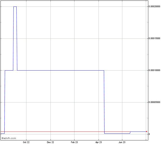 Sears Canada Inc Stock Chart Srscq