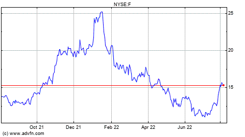 Ford Motor Stock Chart F