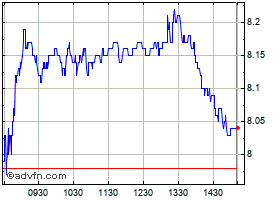 Intraday Cg Chart 1 Day