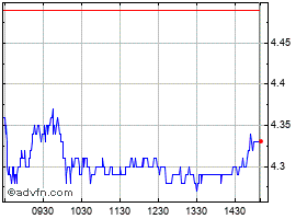 Intraday K Chart 1 Day