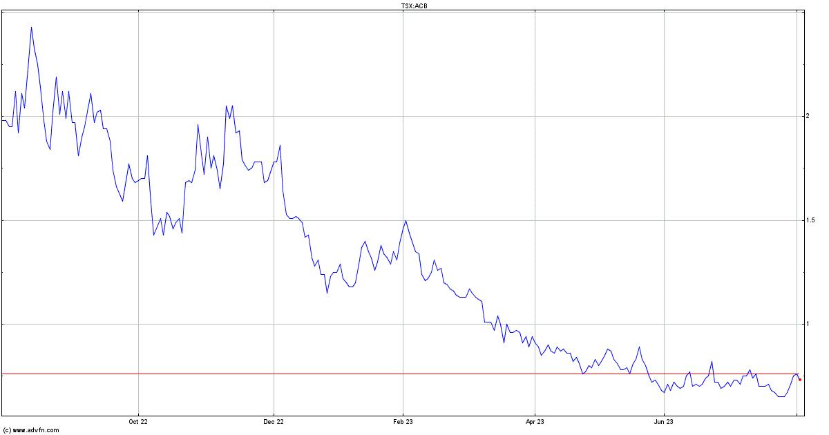 Aurora Cannabis Stock Quote Acb Stock Price News Charts