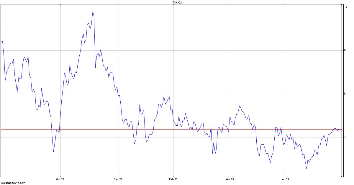 Cardinal Energy Stock Quote. CJ - Stock Price, News ...