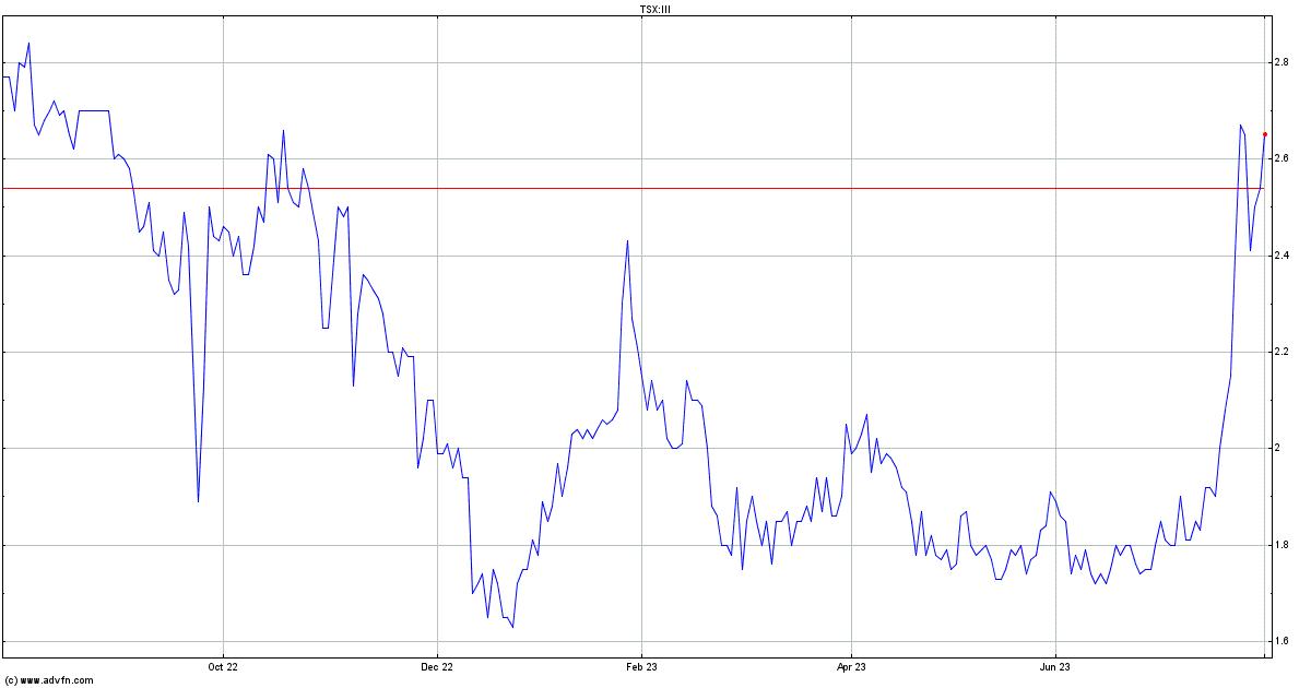 Canadian Zinc Stock Quote: Imperial Metals Stock Quote. III