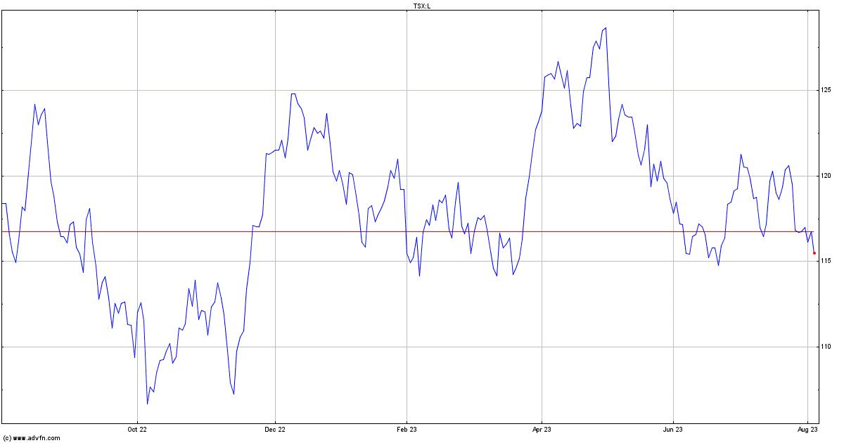 Loblaw Companies Stock Quote. L