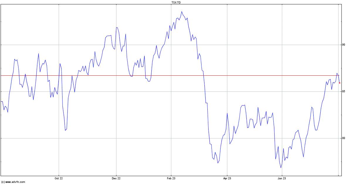 Toronto Dominion Bank The Stock Quote Td Stock Price News