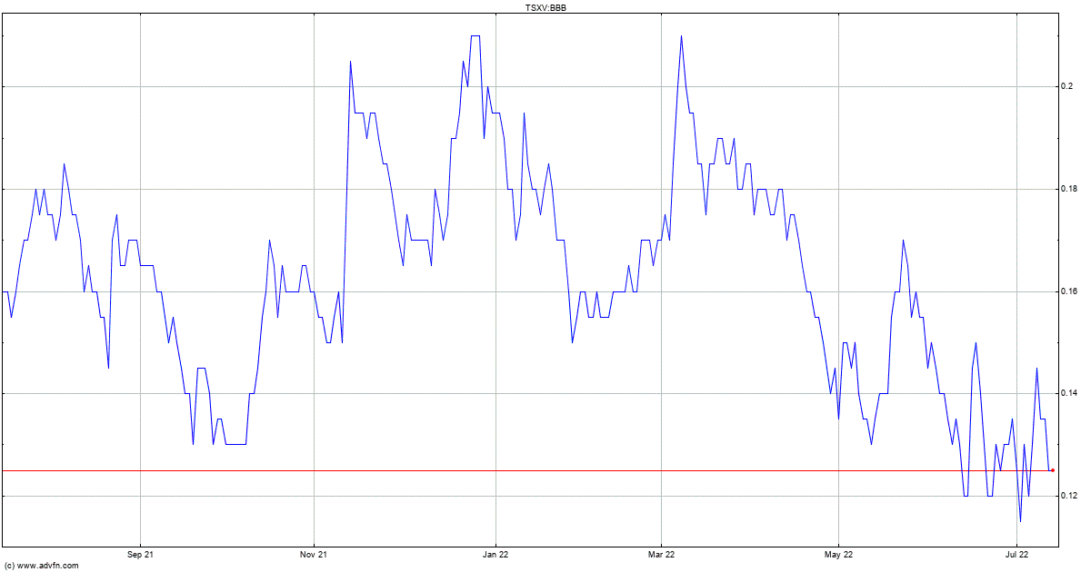 Brixton Metals Stock Quote. BBB