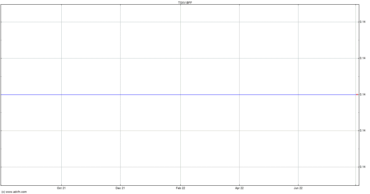 Canadian Zinc Stock Quote: Nevada Energy Metals Stock Quote. BFF