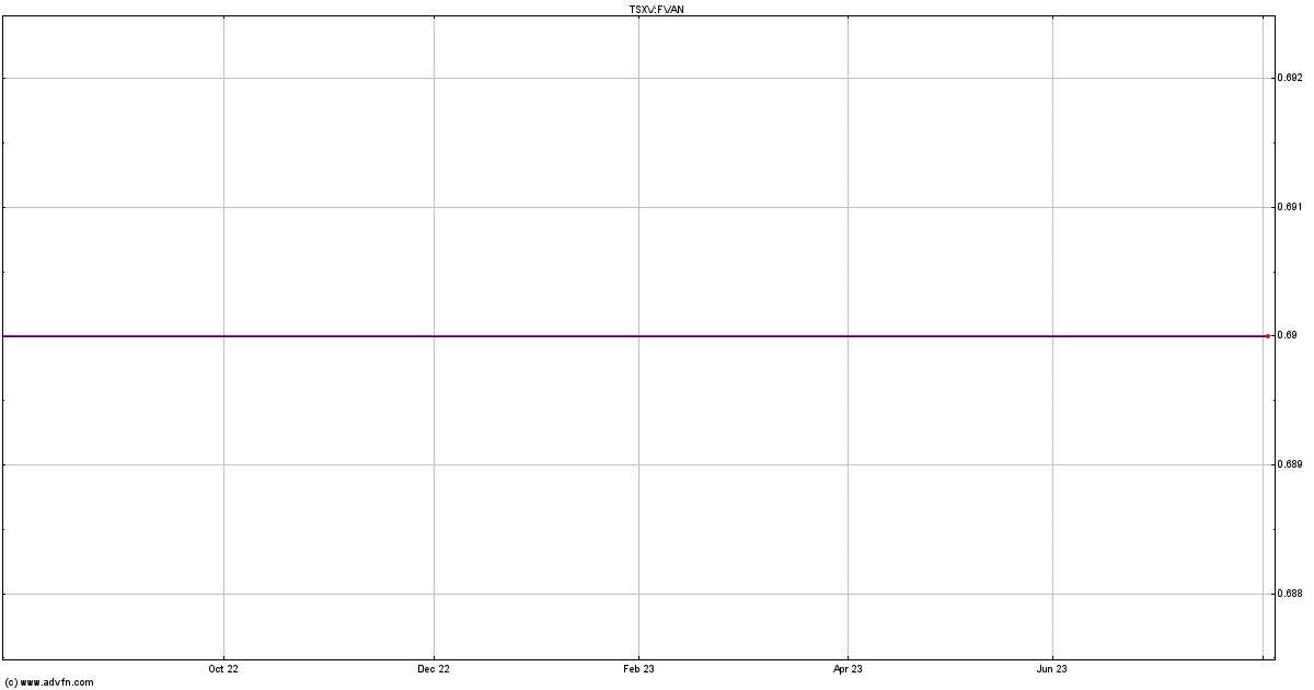 First Vanadium Stock Quote  FVAN - Stock Price, News, Charts
