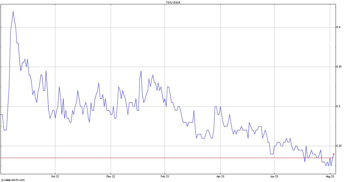 Canadian Zinc Stock Quote: Giga Metals Stock Quote. GIGA