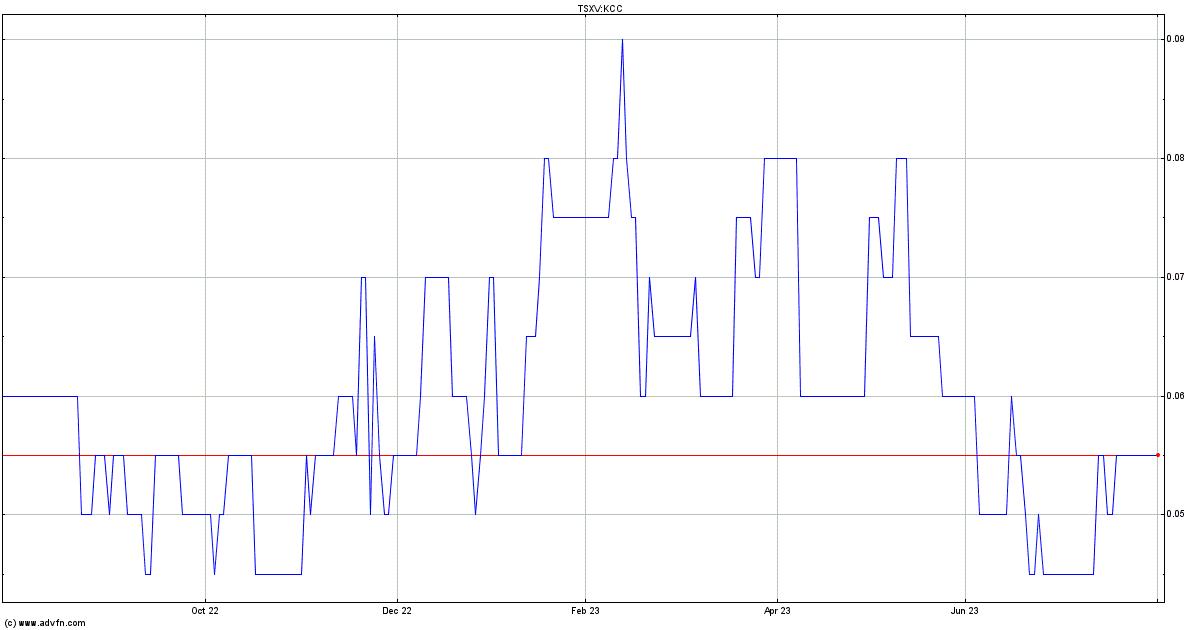 Kincora Copper Stock Quote. KCC