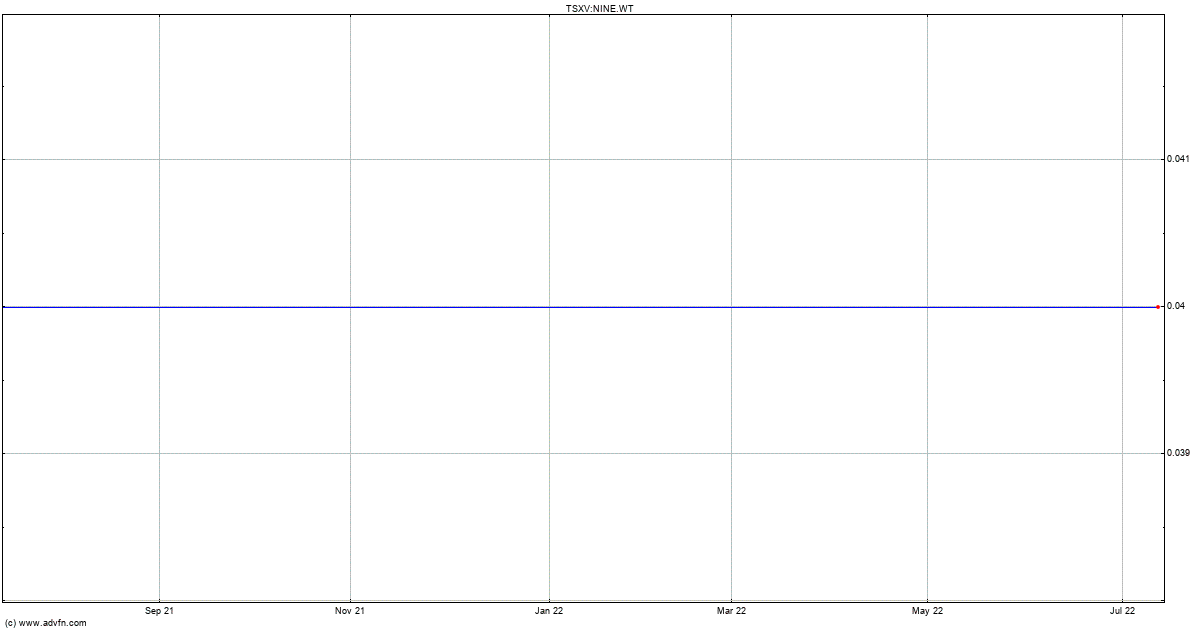 Delta Amex Login >> Delta 9 Cannabis Chart (NINE.WT) - ADVFN Charts