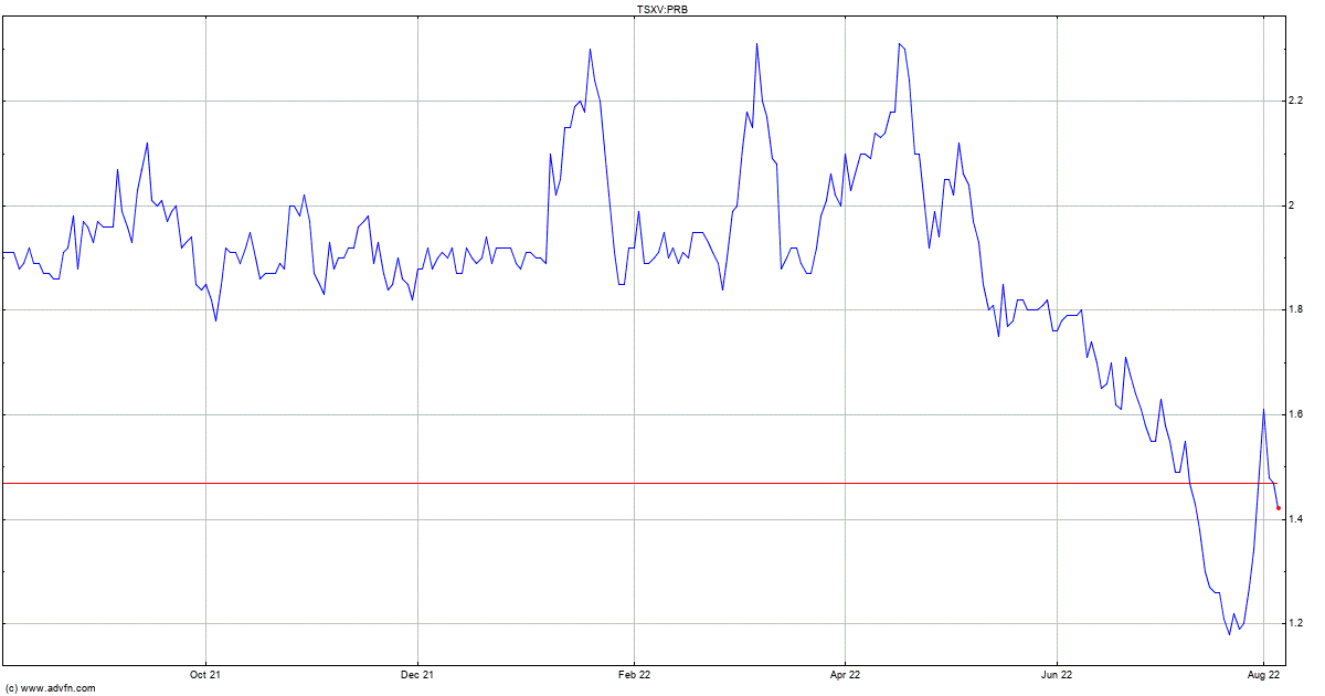 Canadian Zinc Stock Quote: Probe Metals Stock Quote. PRB