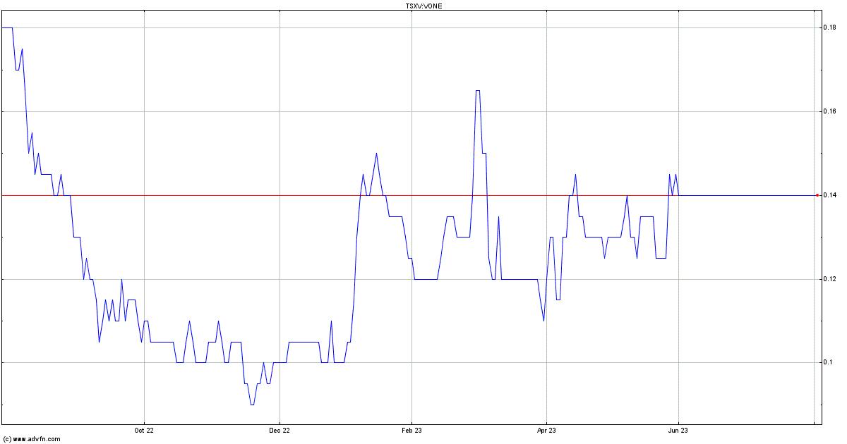 Vanadium One Iron Stock Quote  VONE - Stock Price, News