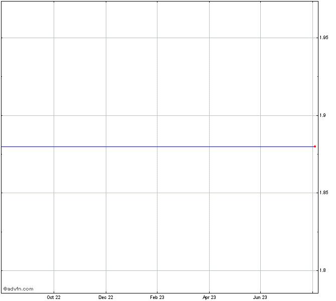 Emblem Corp Stock Chart Emc