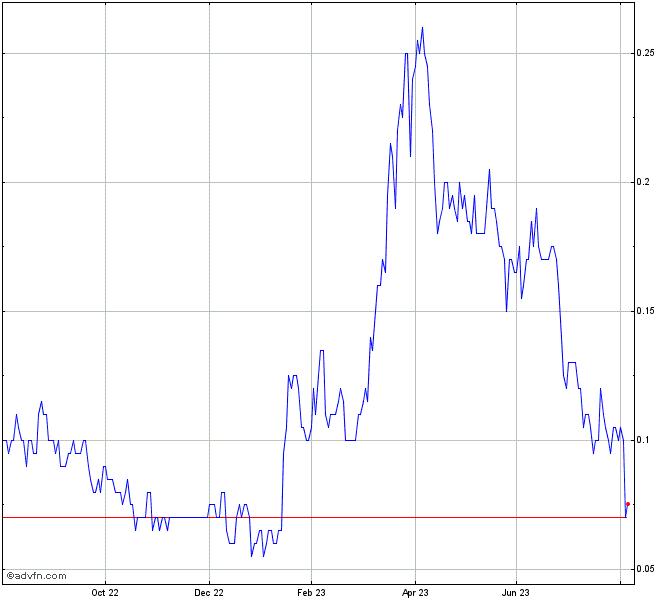 Lgc Capital Ltd Stock Chart Lg
