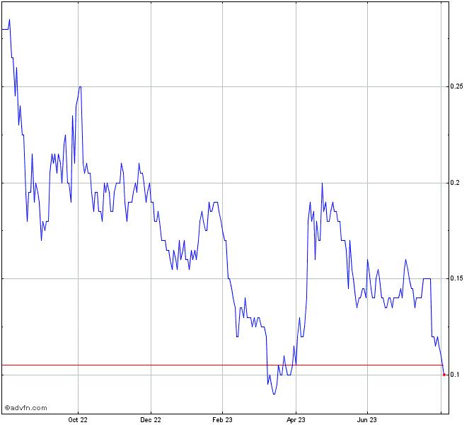 Silver Viper Minerals Corp Stock Chart Vipr